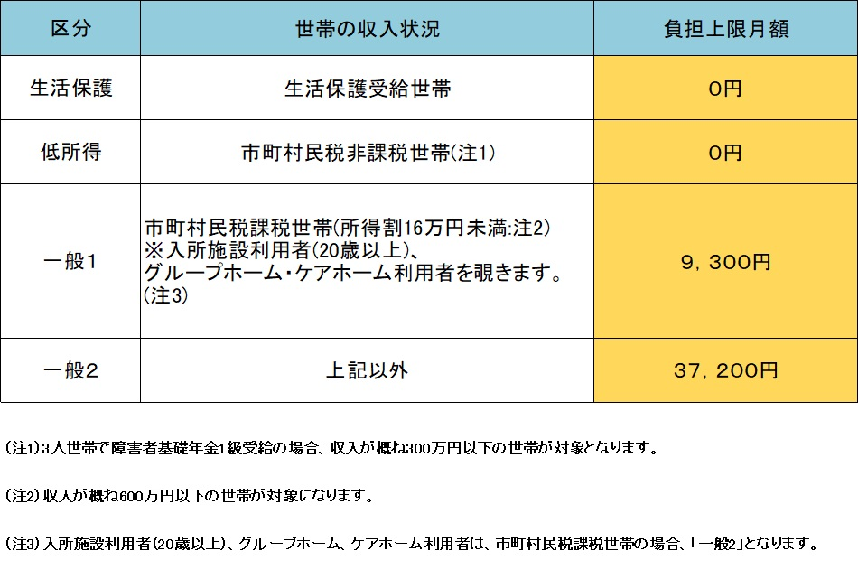 就労支援の料金表